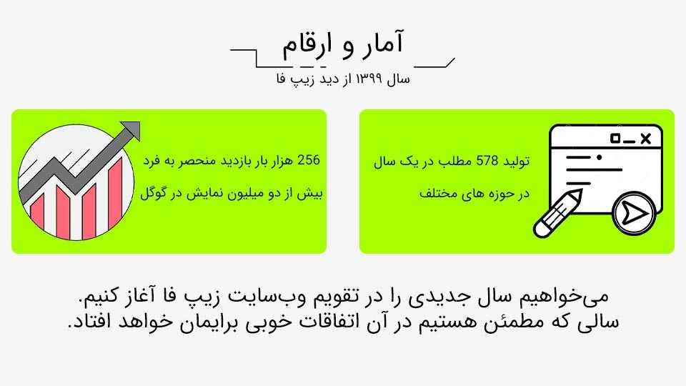 اینفوگرافی سال ۱۳۹۹ وب سایت زیپ فا